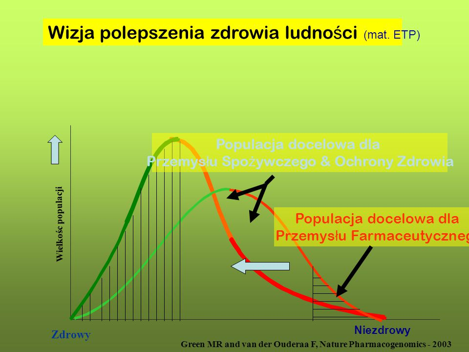 Wizja polepszenia zdrowia ludności (mat. ETP)