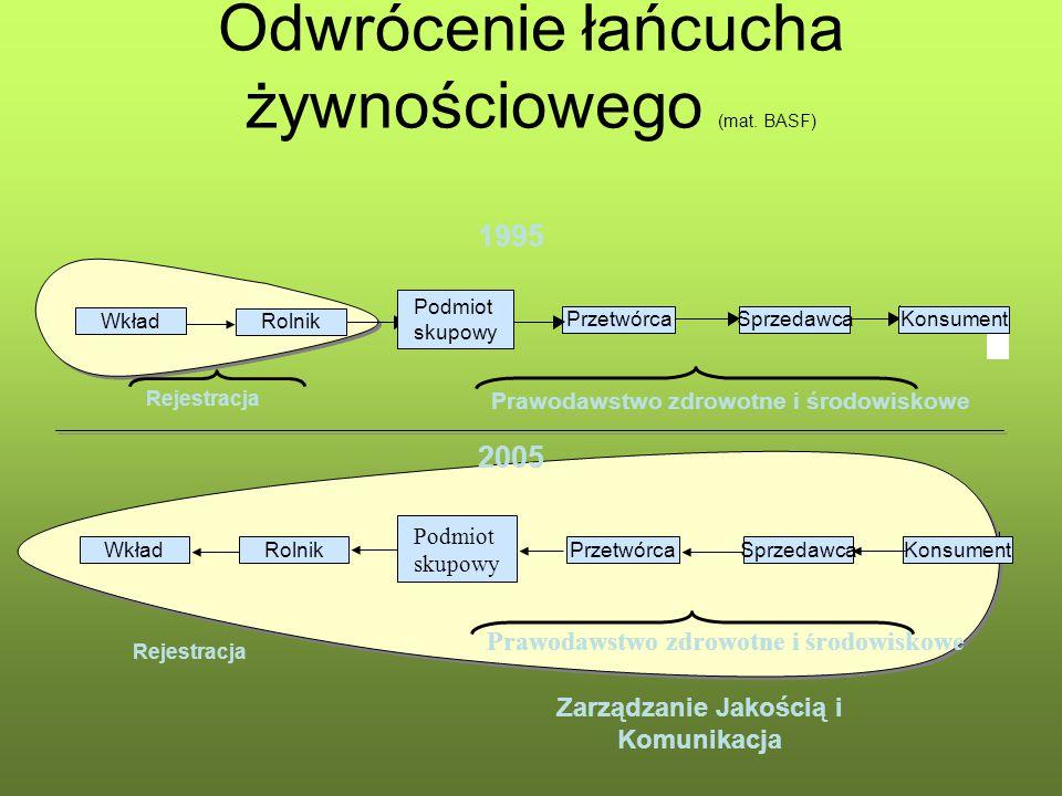 Odwrócenie łańcucha żywnościowego (mat. BASF)