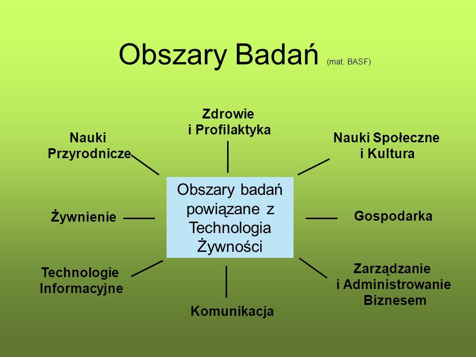 Obszary Badań (mat. BASF)