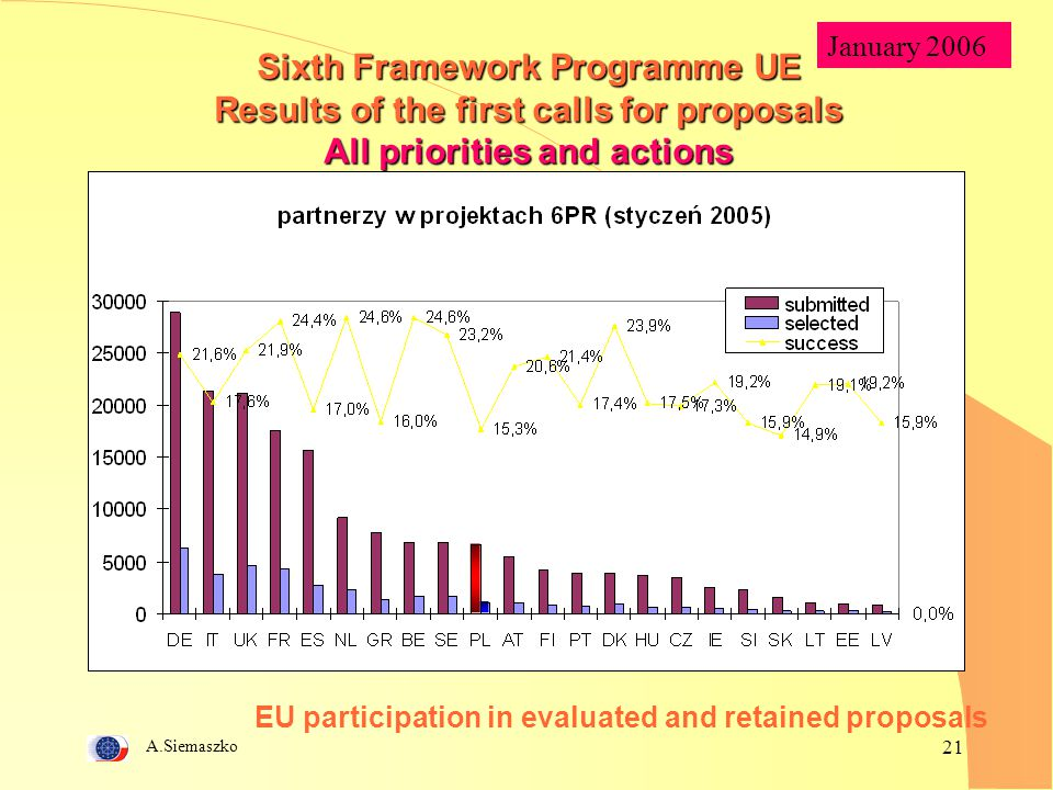 EU participation in evaluated and retained proposals