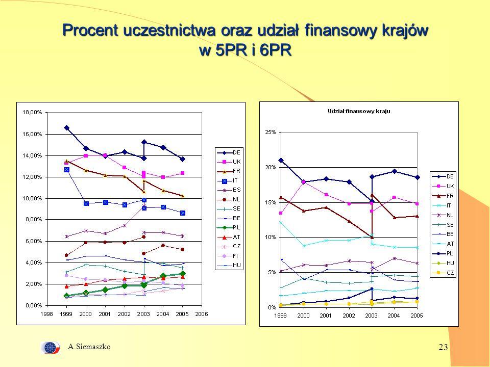 Procent uczestnictwa oraz udział finansowy krajów w 5PR i 6PR