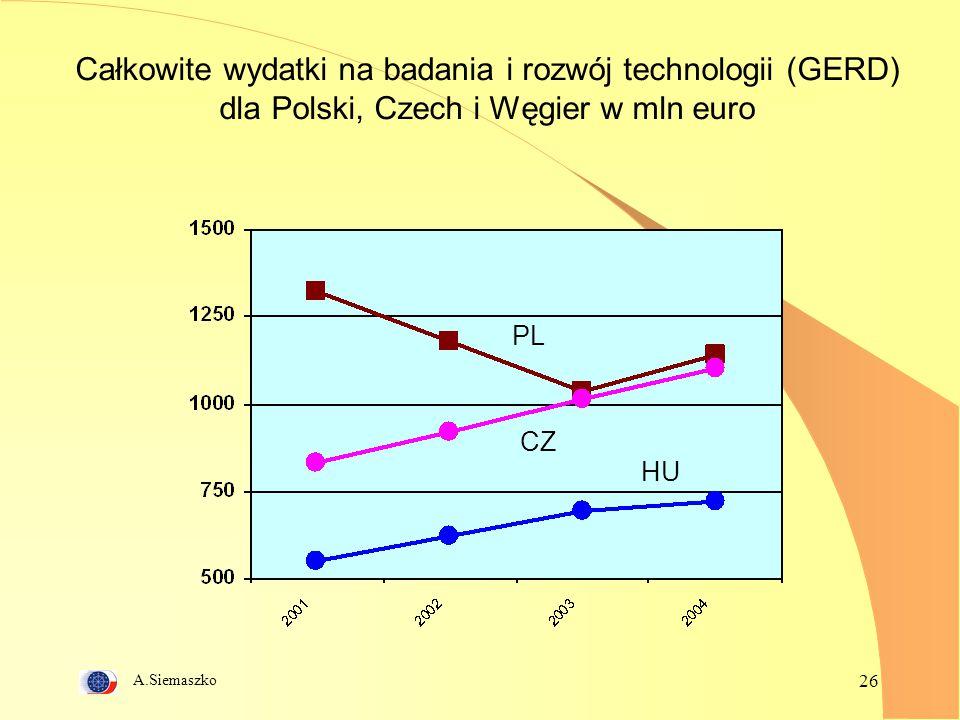 Całkowite wydatki na badania i rozwój technologii (GERD) dla Polski, Czech i Węgier w mln euro