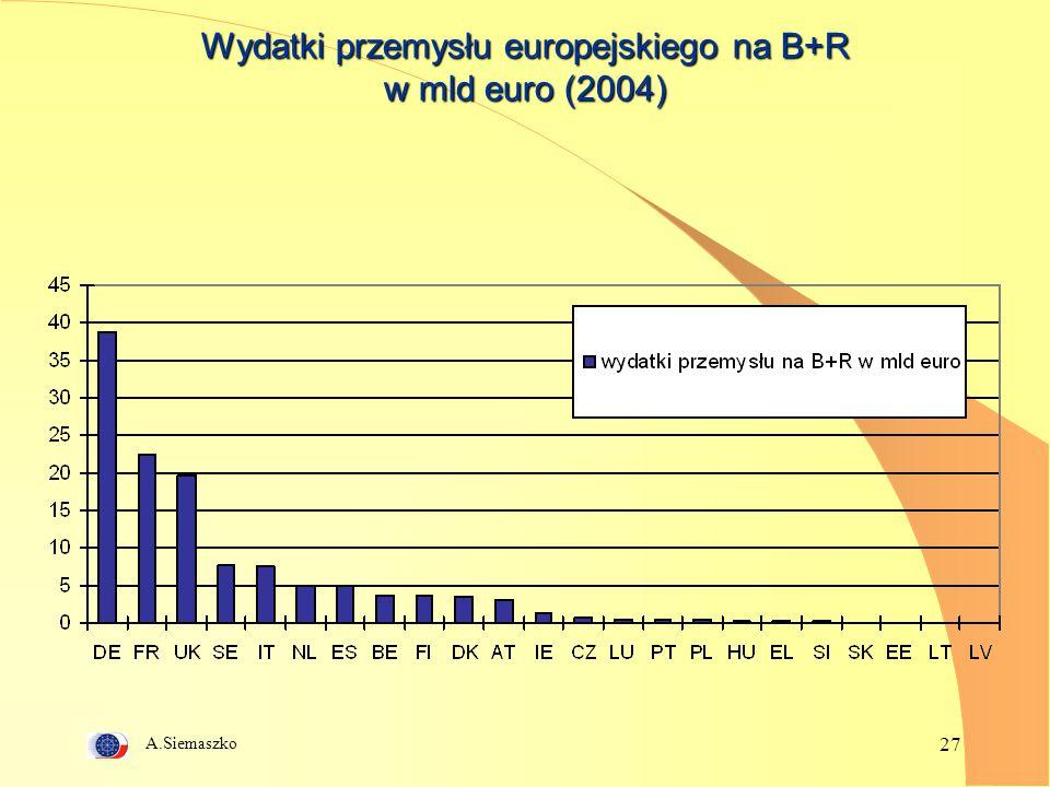 Wydatki przemysłu europejskiego na B+R w mld euro (2004)