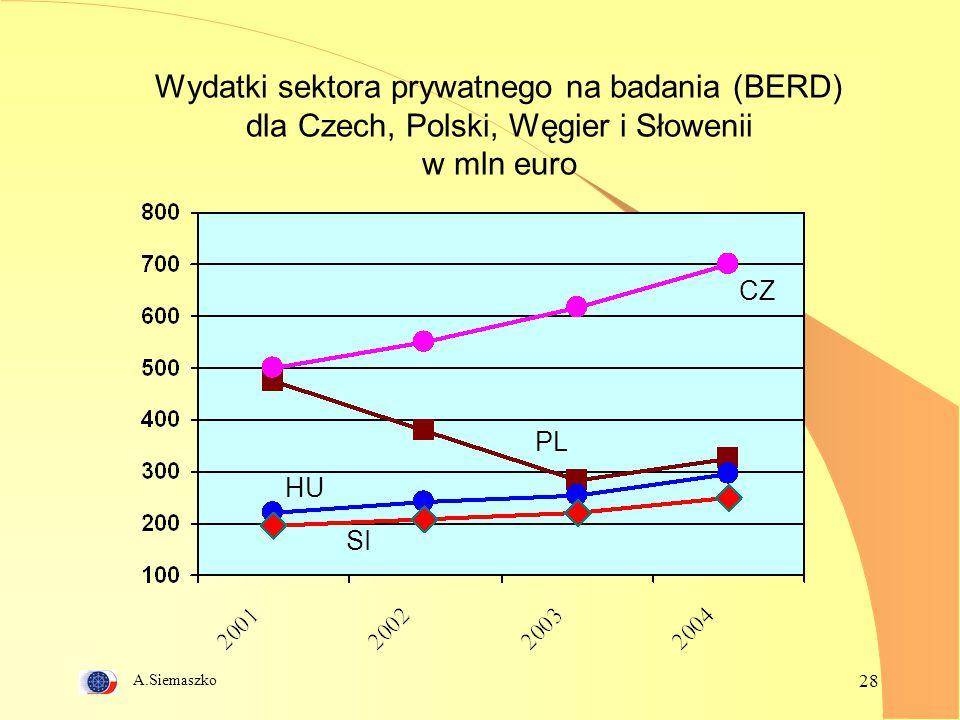 Wydatki sektora prywatnego na badania (BERD) dla Czech, Polski, Węgier i Słowenii w mln euro