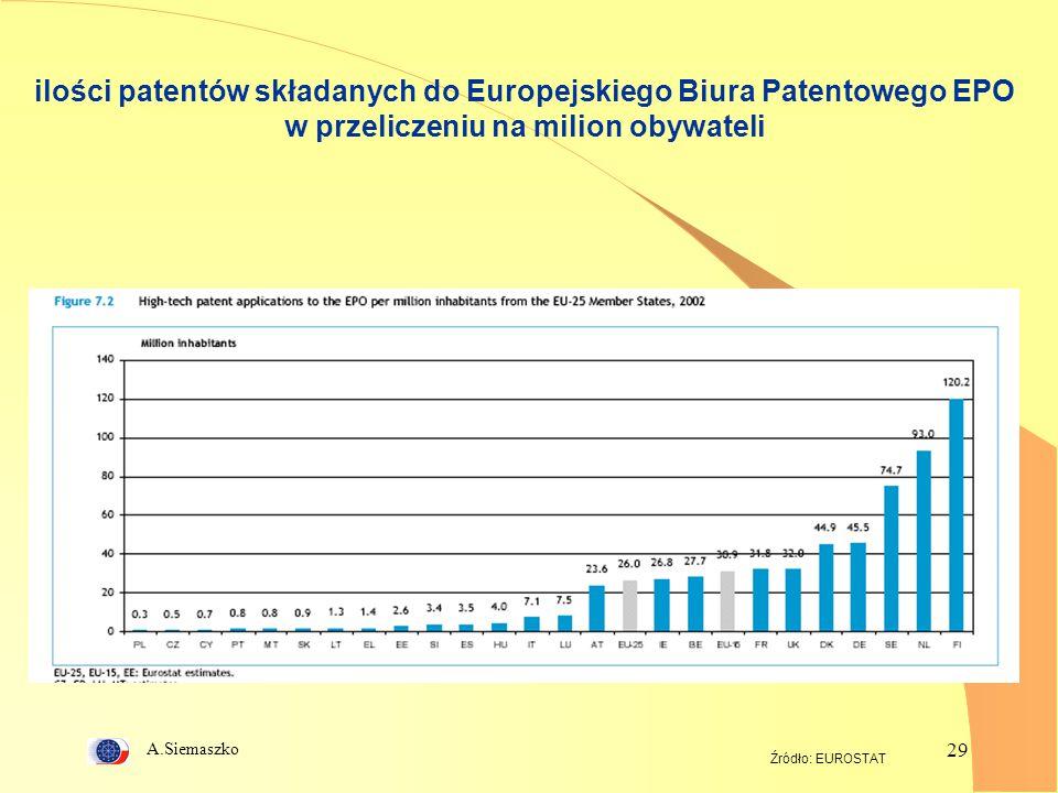 ilości patentów składanych do Europejskiego Biura Patentowego EPO w przeliczeniu na milion obywateli