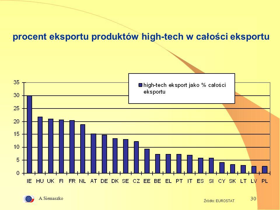 procent eksportu produktów high-tech w całości eksportu