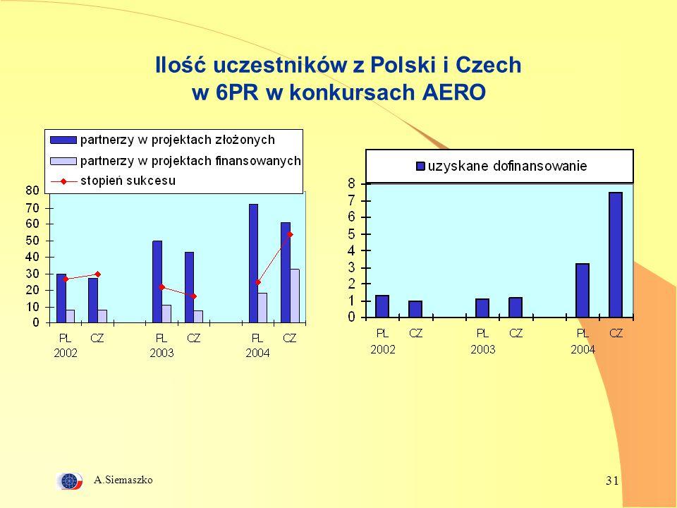 Ilość uczestników z Polski i Czech w 6PR w konkursach AERO