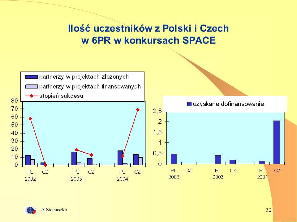 Ilość uczestników z Polski i Czech w 6PR w konkursach SPACE