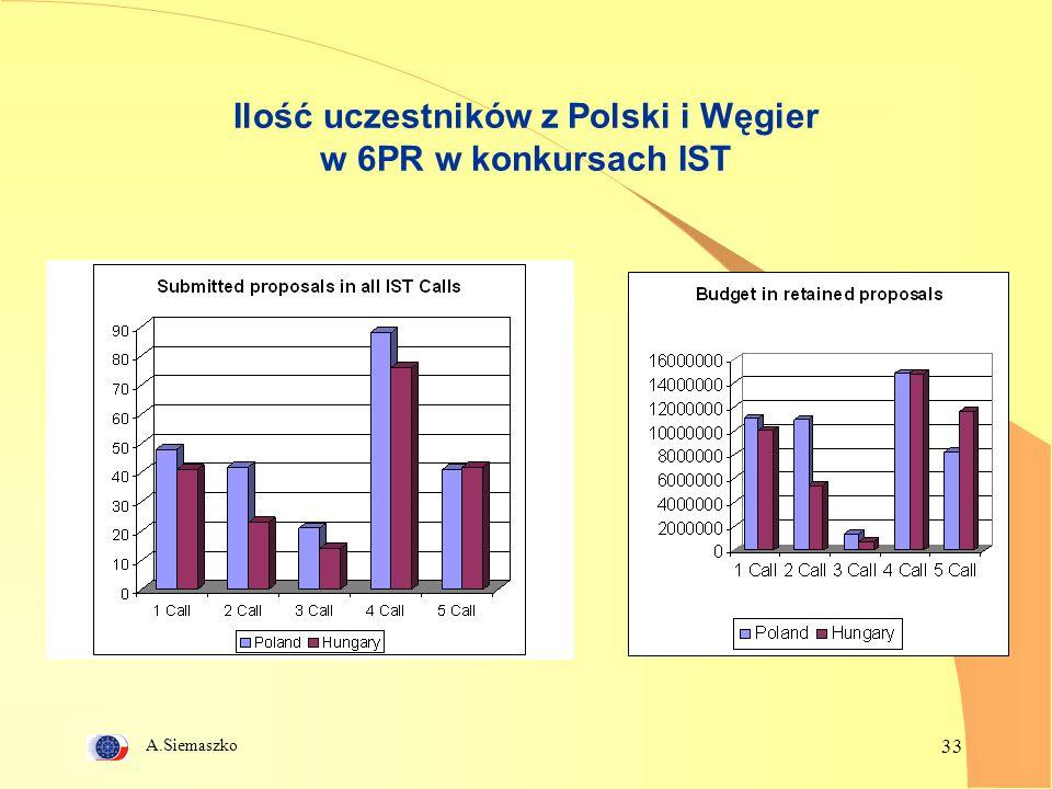 Ilość uczestników z Polski i Węgier w 6PR w konkursach IST