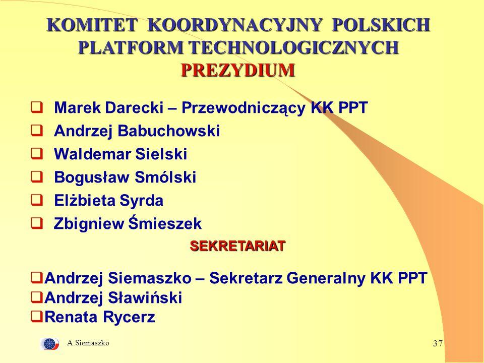 KOMITET KOORDYNACYJNY POLSKICH PLATFORM TECHNOLOGICZNYCH PREZYDIUM