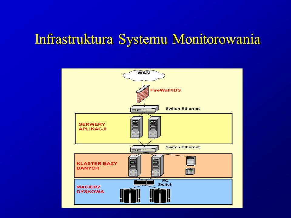 Infrastruktura Systemu Monitorowania