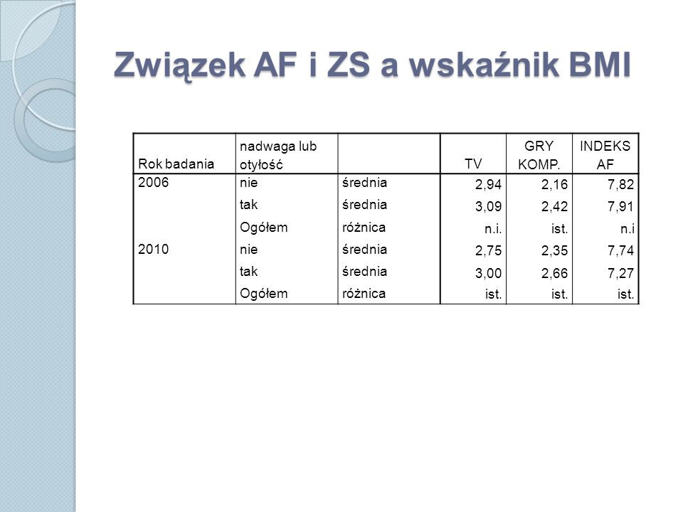 Związek AF i ZS a wskaźnik BMI