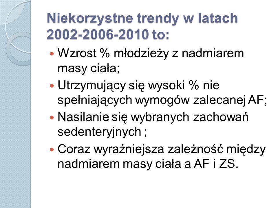 Niekorzystne trendy w latach 2002-2006-2010 to: