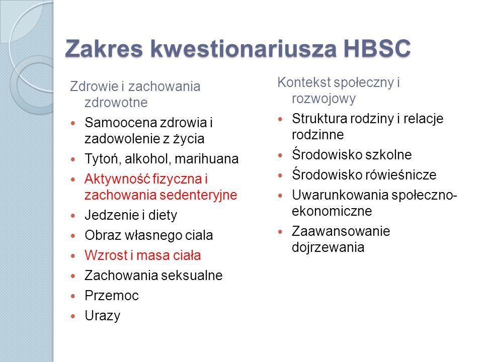 Zakres kwestionariusza HBSC