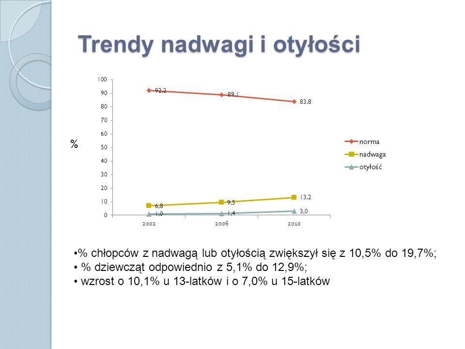 Trendy nadwagi i otyłości