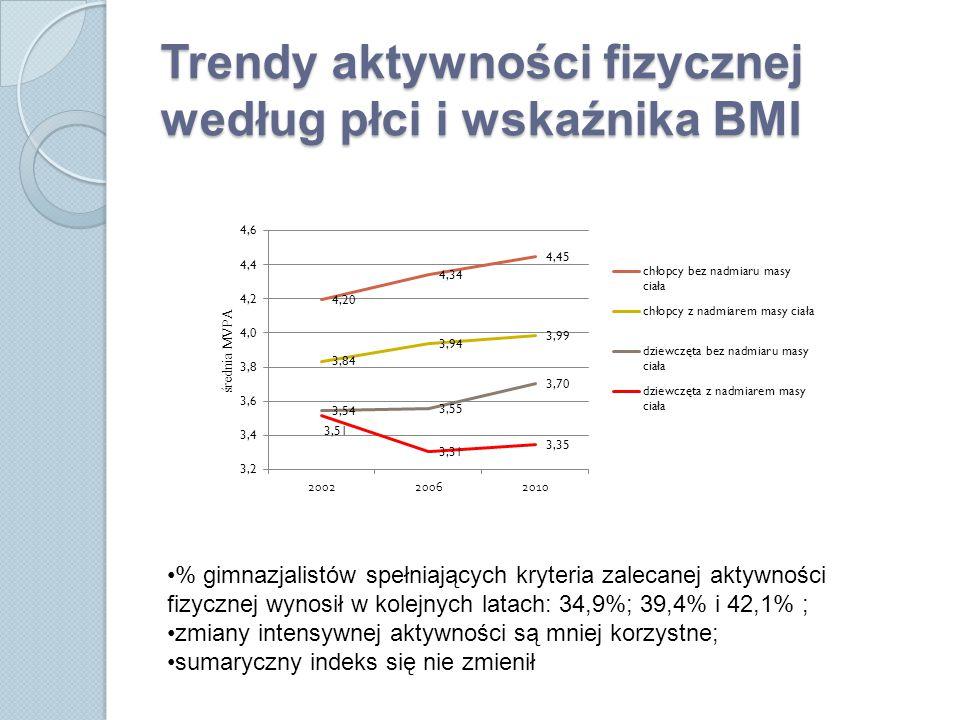 Trendy aktywności fizycznej według płci i wskaźnika BMI