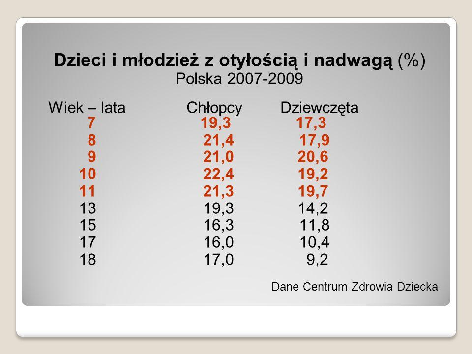 Dzieci i młodzież z otyłością i nadwagą (%)
