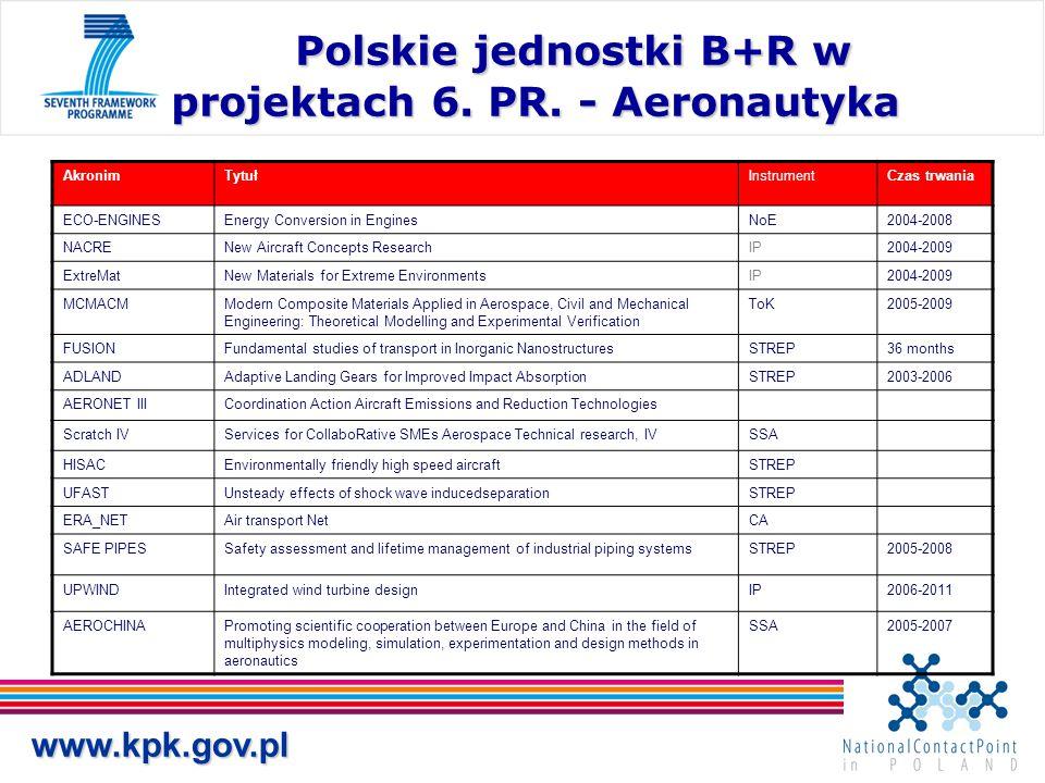 Polskie jednostki B+R w projektach 6. PR. - Aeronautyka