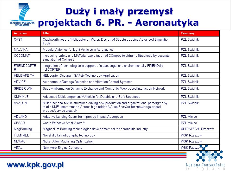 Duży i mały przemysł projektach 6. PR. - Aeronautyka