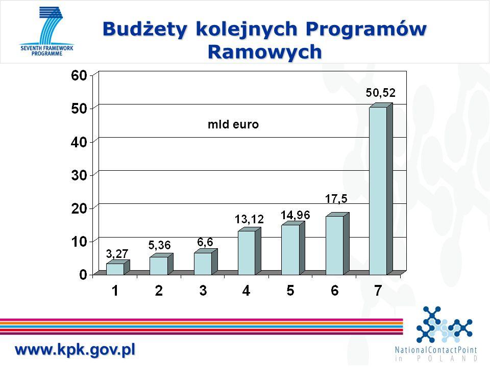 Budżety kolejnych Programów Ramowych