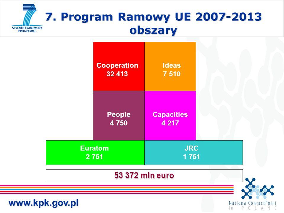 7. Program Ramowy UE 2007-2013 obszary