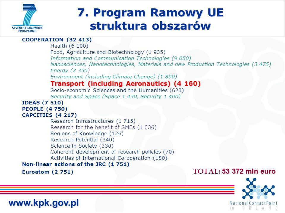 7. Program Ramowy UE struktura obszarów