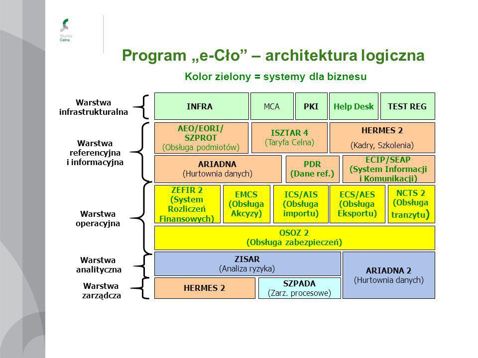 "Program ""e-Cło – architektura logiczna"