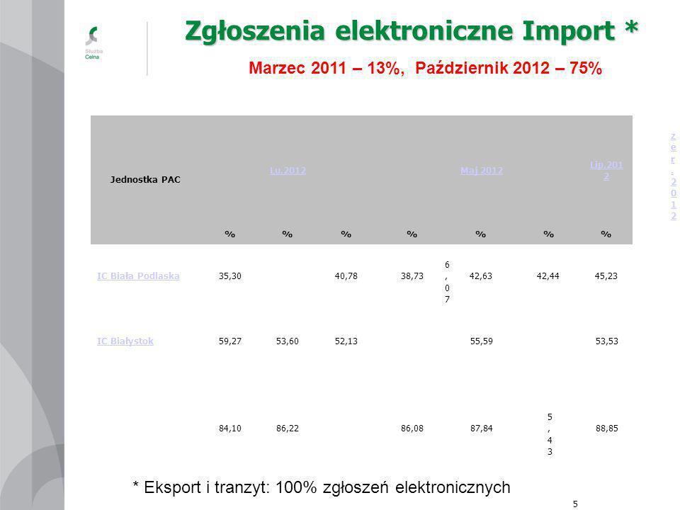 Zgłoszenia elektroniczne Import *