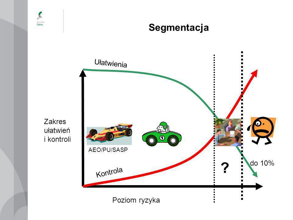 Segmentacja Ułatwienia Zakres ułatwień i kontroli do 10% Kontrola
