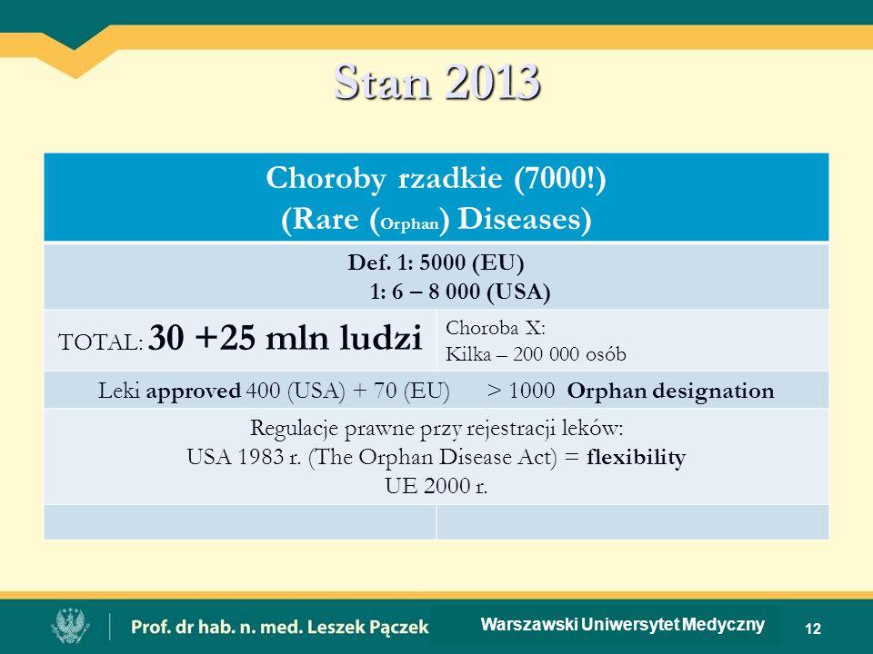 (Rare (Orphan) Diseases)