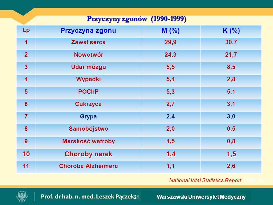 Przyczyny zgonów (1990-1999) Przyczyna zgonu M (%) K (%) 10