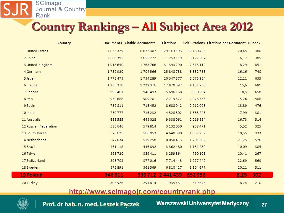Country Rankings – All Subject Area 2012