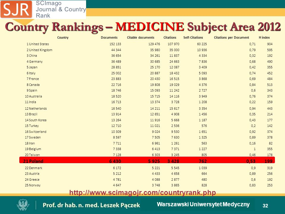 Country Rankings – MEDICINE Subject Area 2012