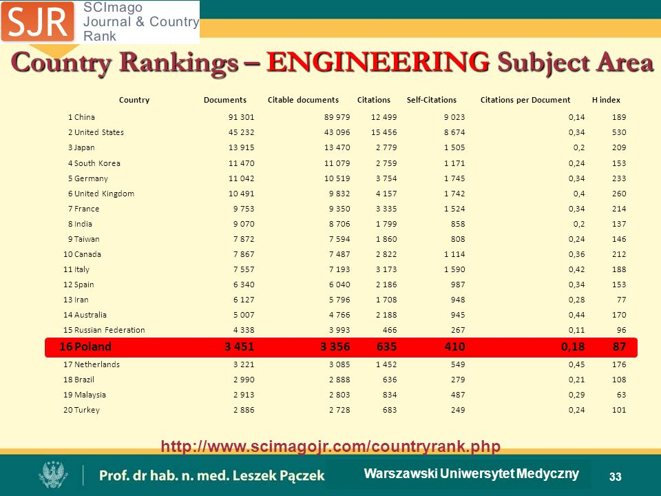 Country Rankings – ENGINEERING Subject Area