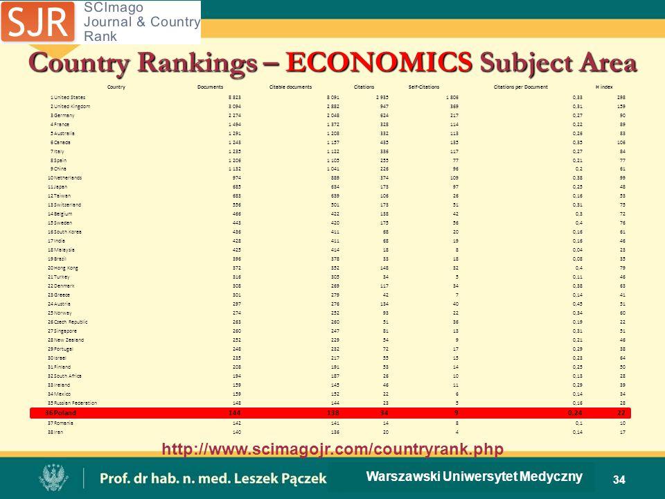 Country Rankings – ECONOMICS Subject Area