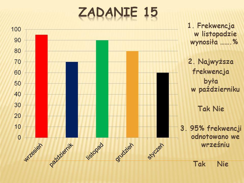 Zadanie 15 1. Frekwencja w listopadzie wynosiła …….% 2. Najwyższa