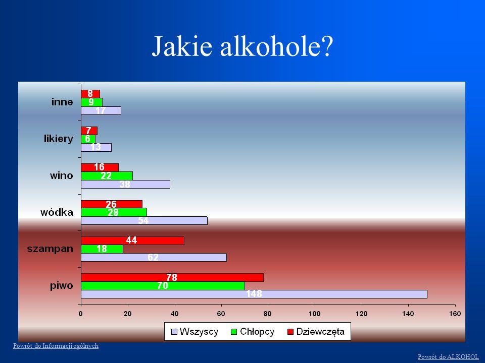 Jakie alkohole Powrót do Informacji ogólnych Powrót do ALKOHOL