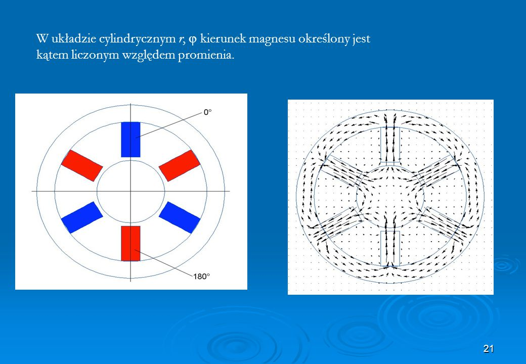 W układzie cylindrycznym r, j kierunek magnesu określony jest kątem liczonym względem promienia.
