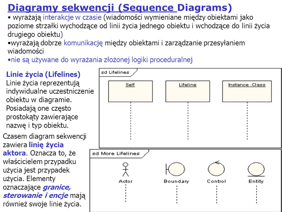 Diagramy sekwencji (Sequence Diagrams)
