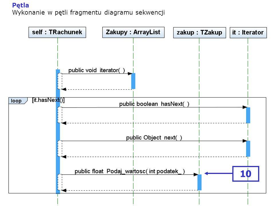 Pętla Wykonanie w pętli fragmentu diagramu sekwencji 10