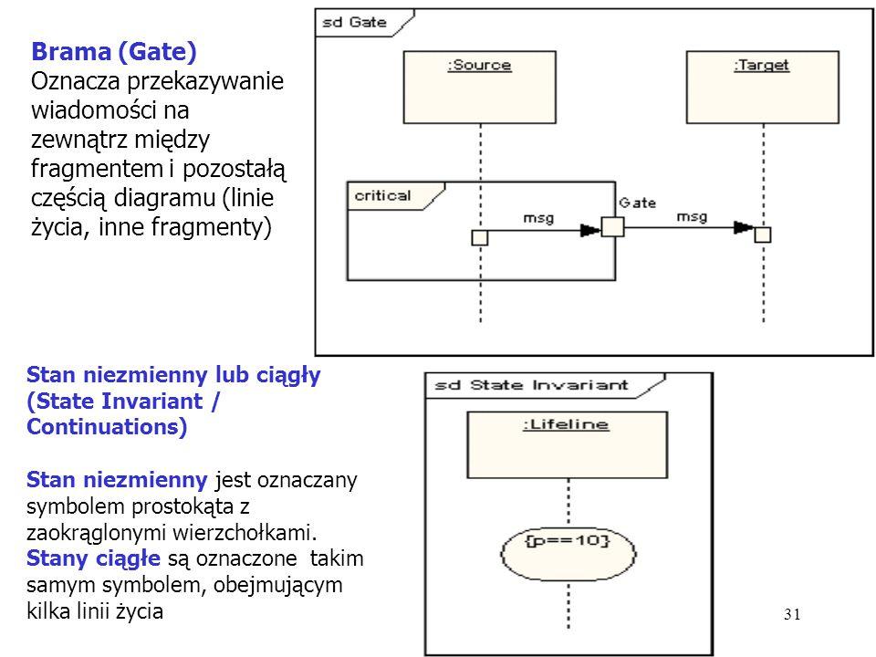 Brama (Gate) Oznacza przekazywanie wiadomości na zewnątrz między fragmentem i pozostałą częścią diagramu (linie życia, inne fragmenty)