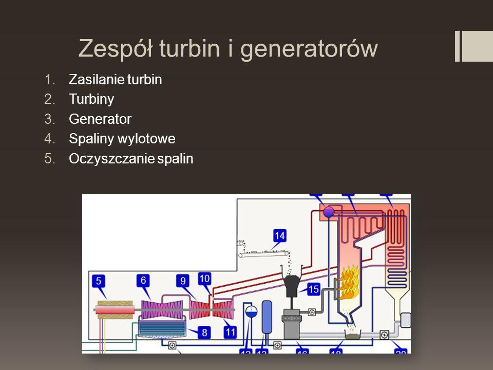 Zespół turbin i generatorów