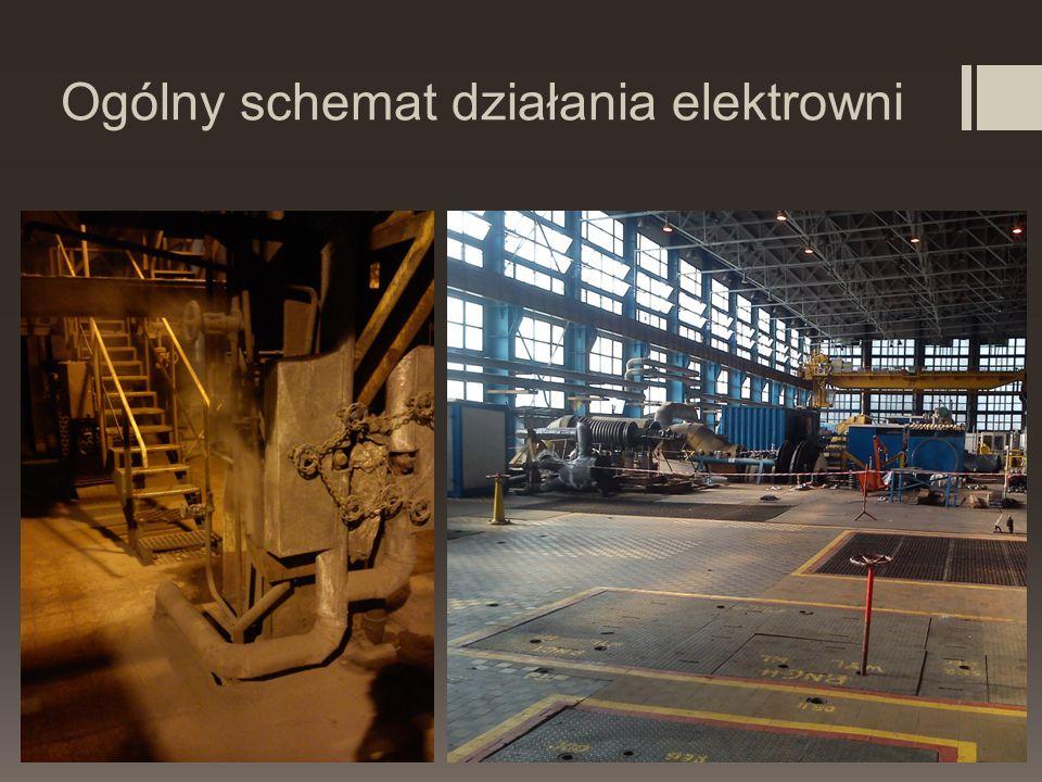 Ogólny schemat działania elektrowni