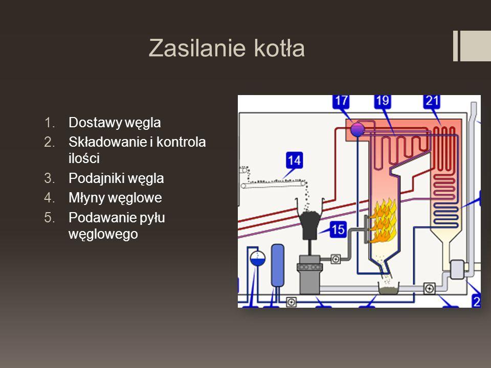 Zasilanie kotła Dostawy węgla Składowanie i kontrola ilości