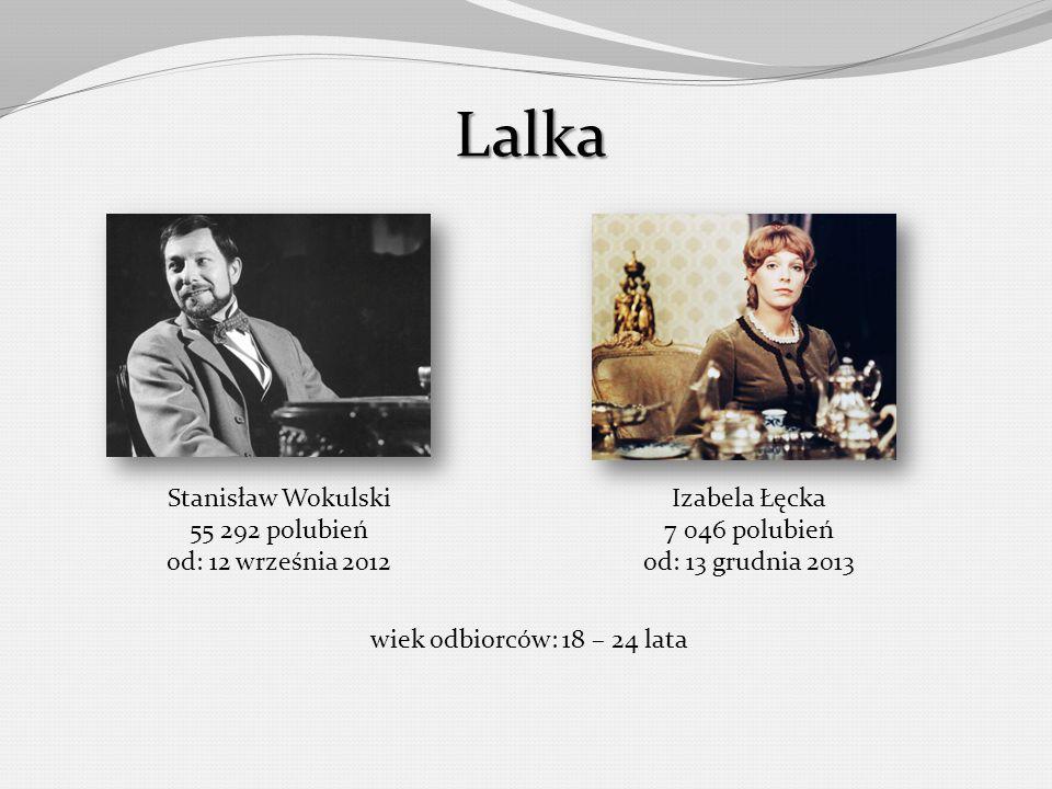 Lalka Stanisław Wokulski 55 292 polubień od: 12 września 2012