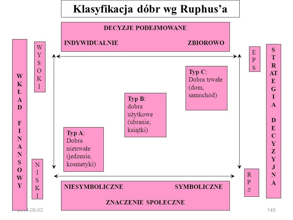 Klasyfikacja dóbr wg Ruphus'a