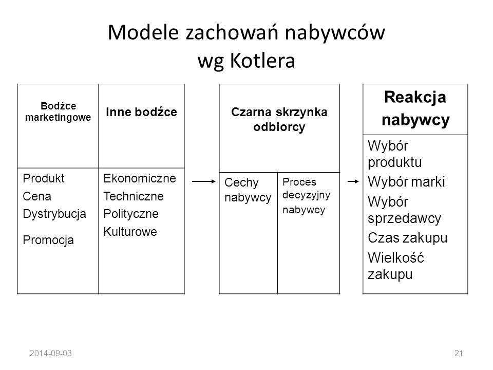 Modele zachowań nabywców wg Kotlera
