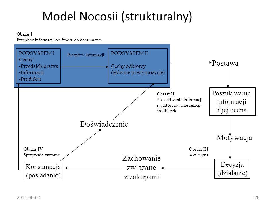 Model Nocosii (strukturalny)