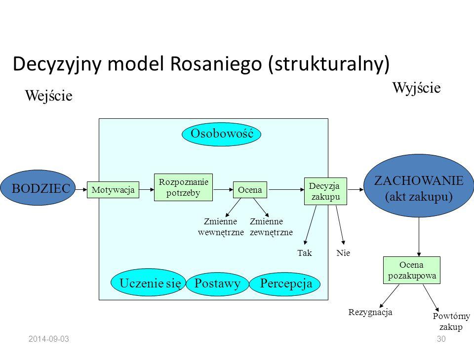 Decyzyjny model Rosaniego (strukturalny)