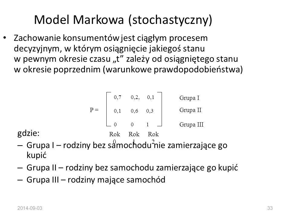 Model Markowa (stochastyczny)